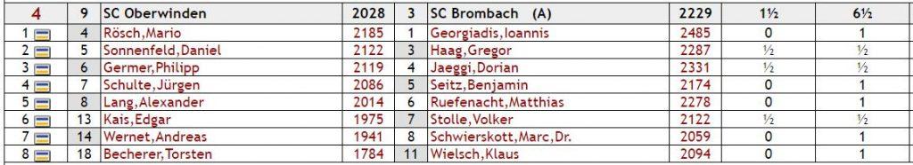 sco-brombach